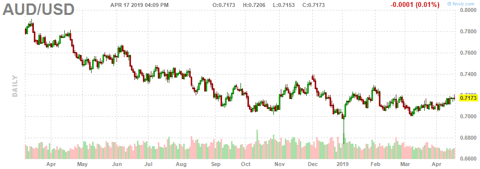 Forex AUD/USD Chart Daily