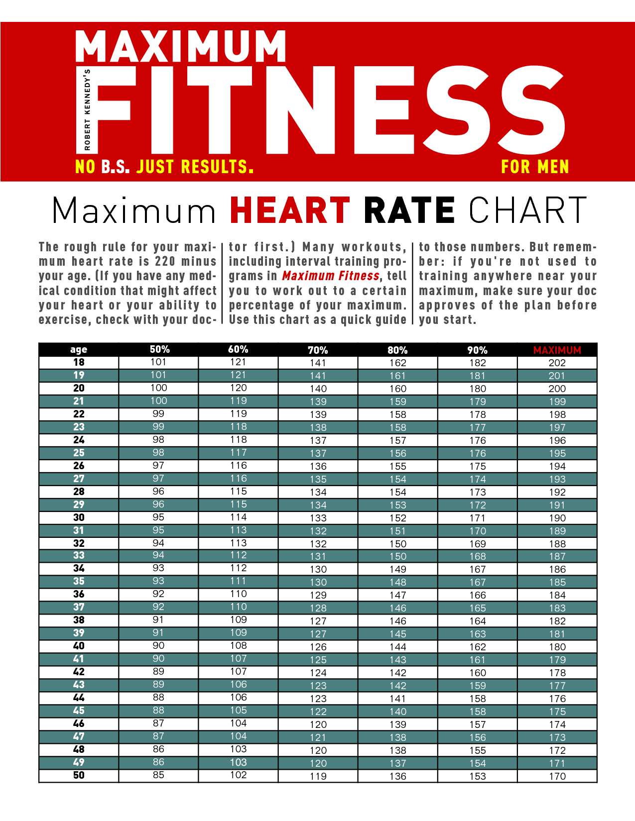 Heart rate by age good to know pinterest heart rate heart rate by age geenschuldenfo Choice Image