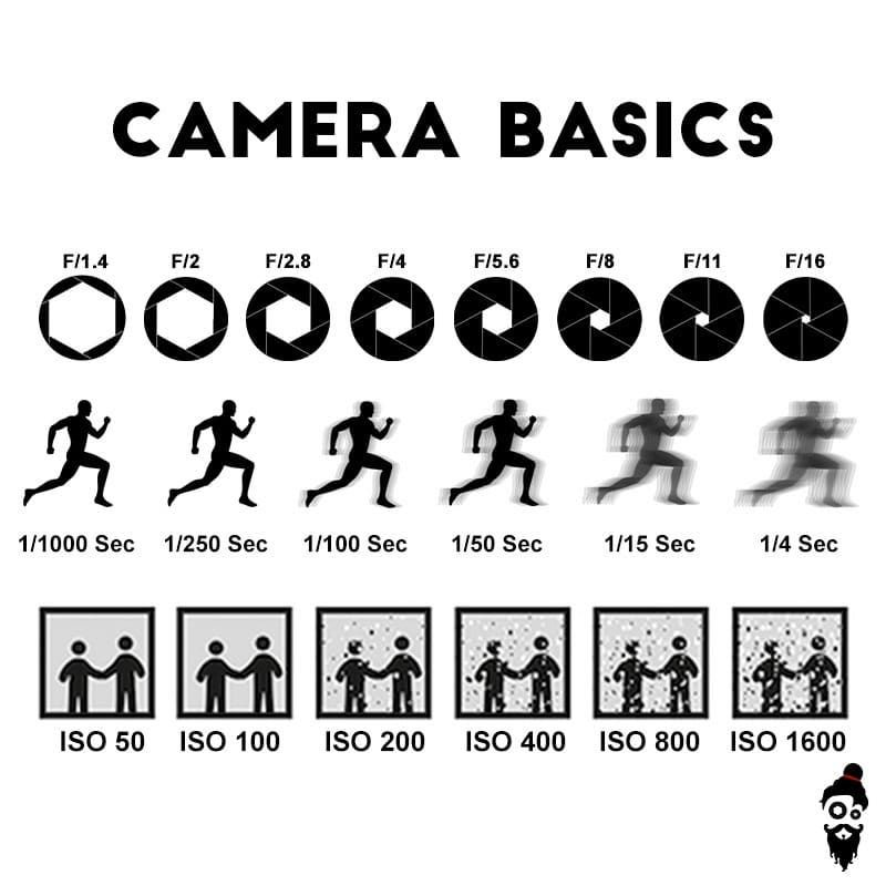"""Shoot Guru on Instagram: """"Photography Tips: Get your basics right! .  Aperture, Shutter, ISO! They are interrelated if you … 