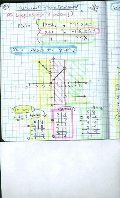 Piecewise Functions With Images Teaching Mathematics
