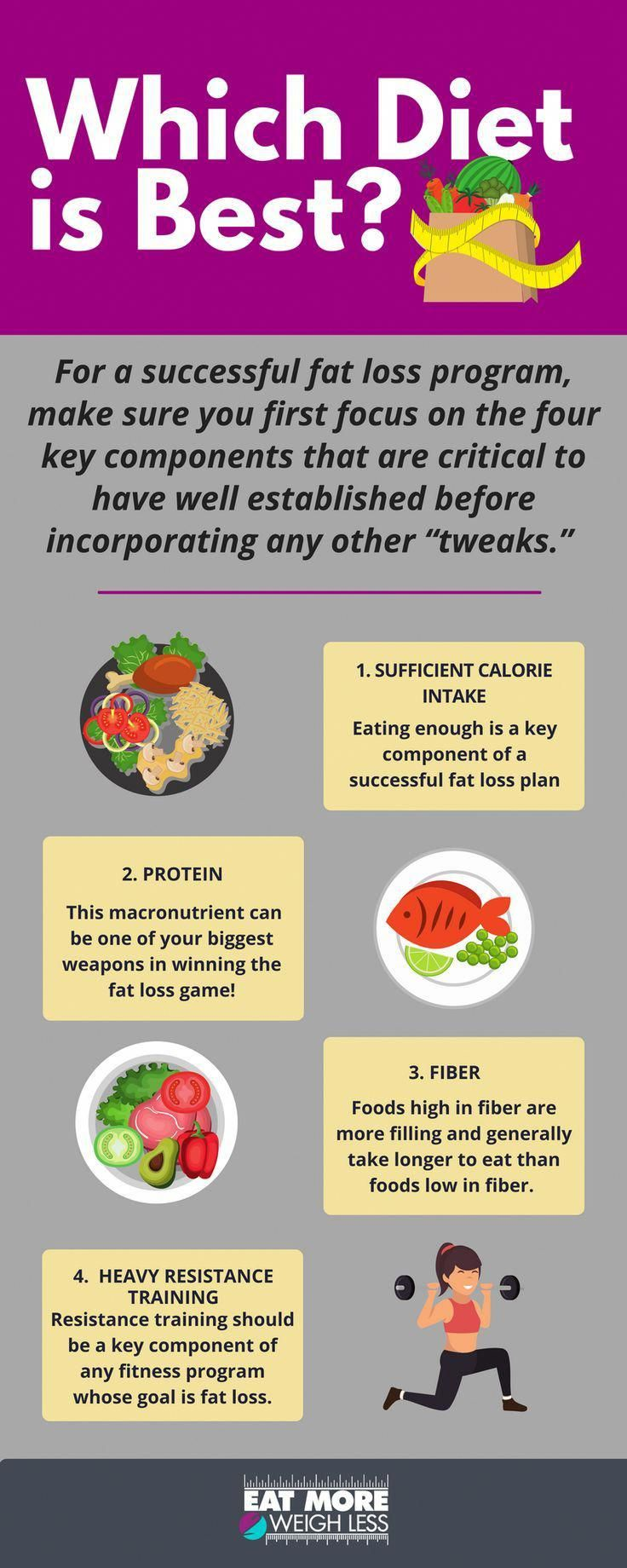 High carb, low carb, nutrient timing, intermittent fasting