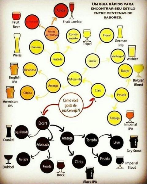 Como escolher um estilo de cerveja? — Steemit
