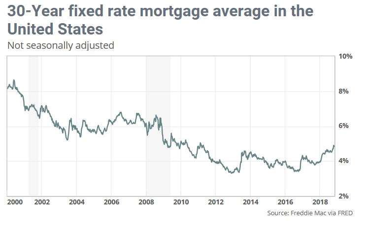 Mortgage Rates Slide As Echoes Of 2006 Haunt The Housing Market