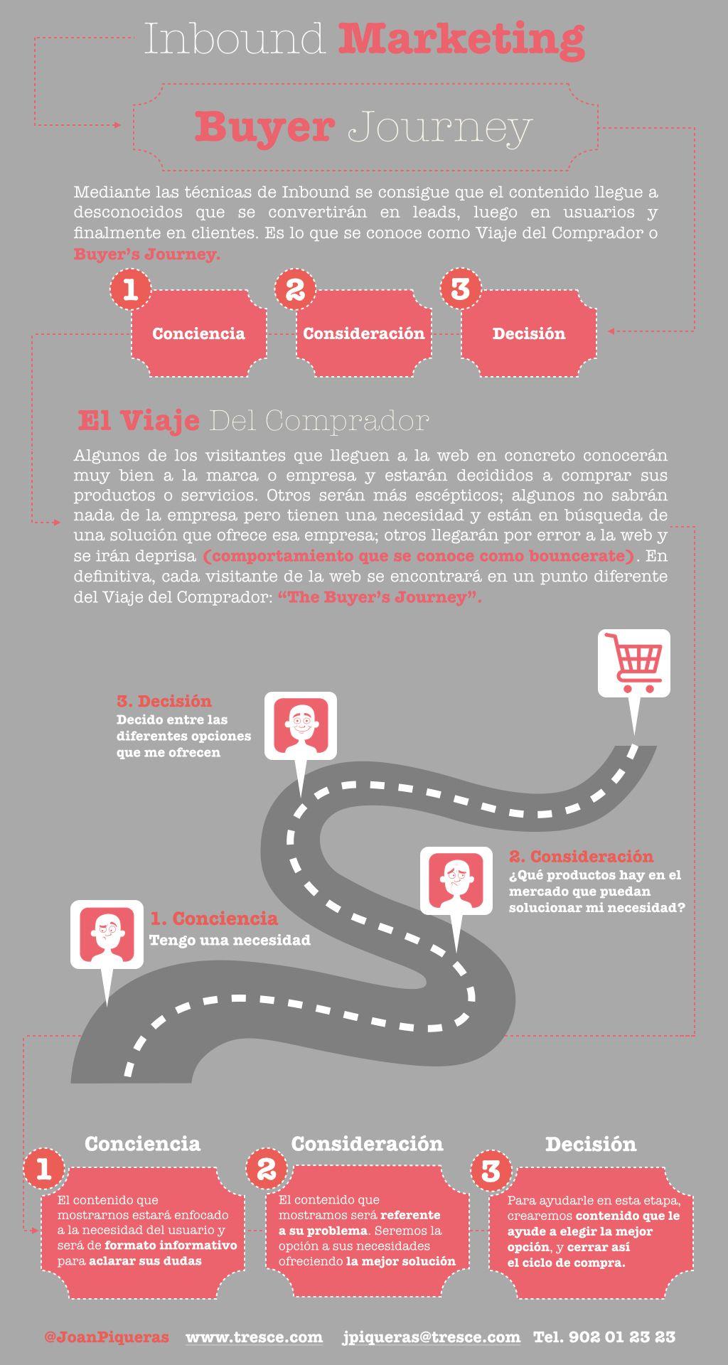 Infografía definición del Buyer Journey: El viaje del comprador. Una de las áreas más importantes dentro de la metodología de Inbound Marketing.