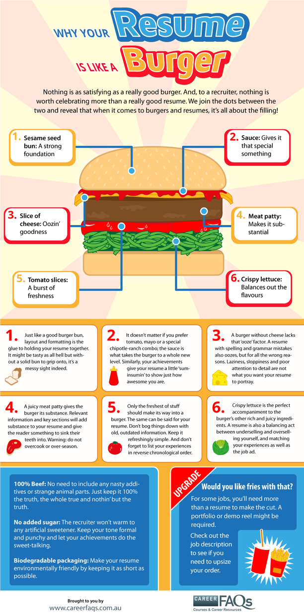 why your resume is like a burger  infographic