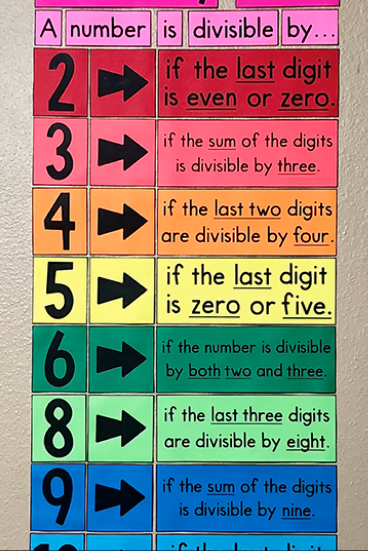 Photo of Divisibility Rules Poster – Middle School Math Classroom Decor