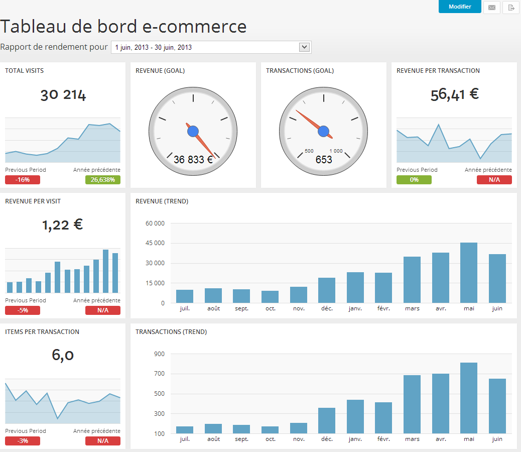 Webanalytics : Quels sont les KPI essentiels à suivre dans ...