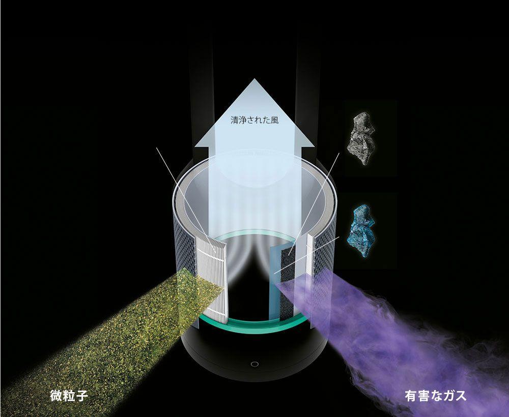 Technology Air Purifier Cool Stuff Purifier
