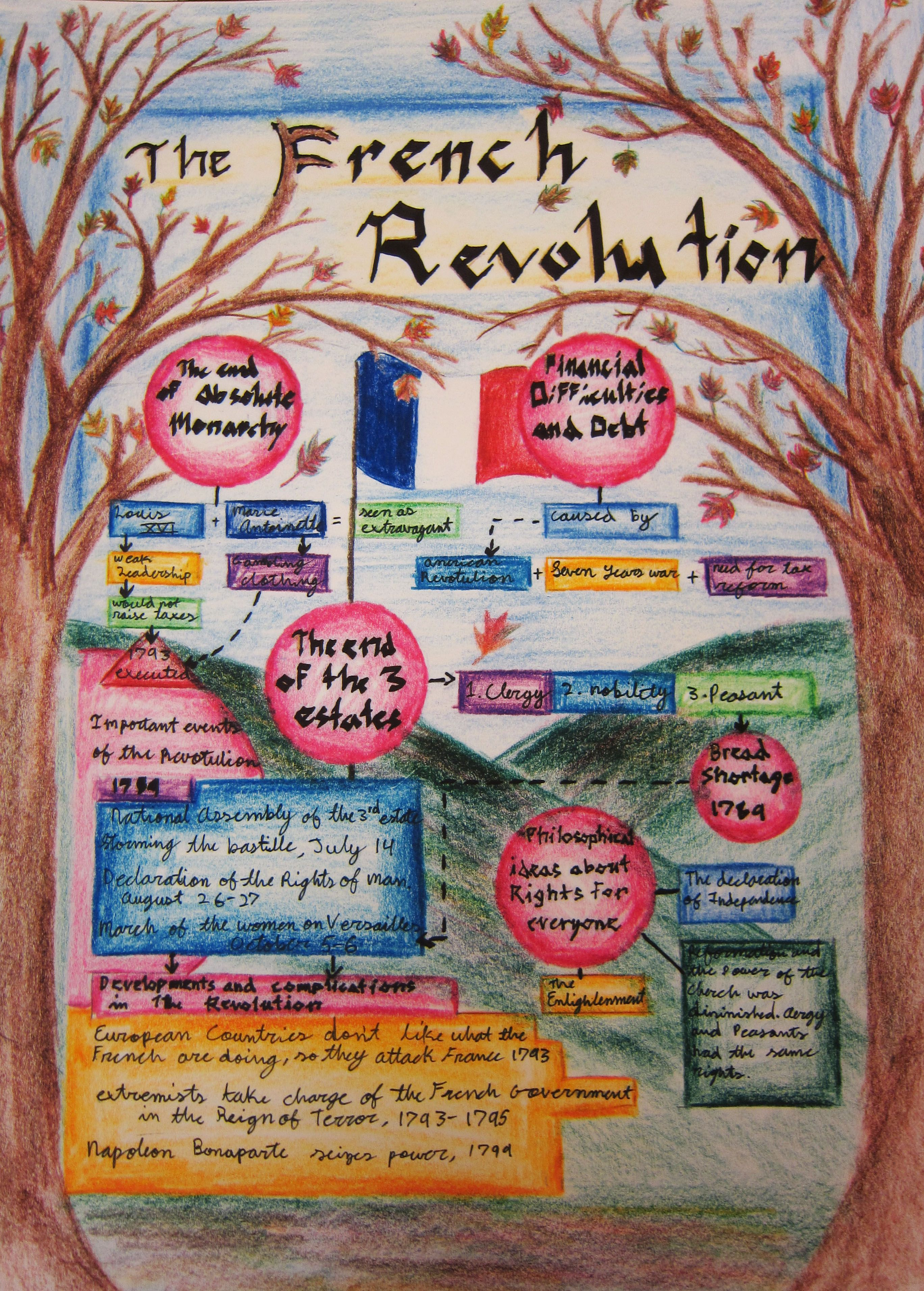French Revolution Waldorf lesson book from one of our eighth graders.