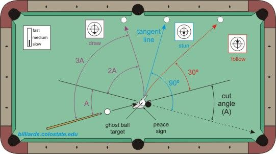 Cue Ball Control Billiard Concepts Pinterest Pool