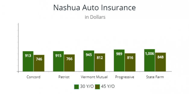 12 Things You Need To Know About Auto Insurance Quotes Nh Today Di