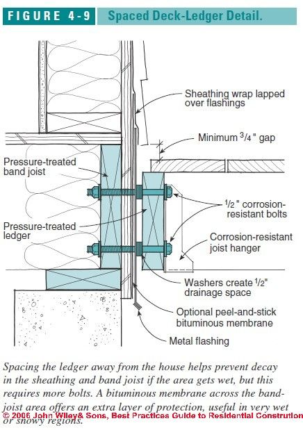 Figure 4 9 Details Of An Air Spaced Deck Ledger C J
