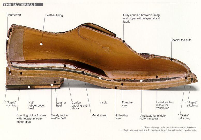 aldo shoes goodyear welt construction diagram