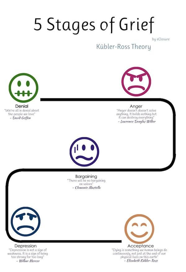 The 5 stages of grief: for remain voters | Pinterest