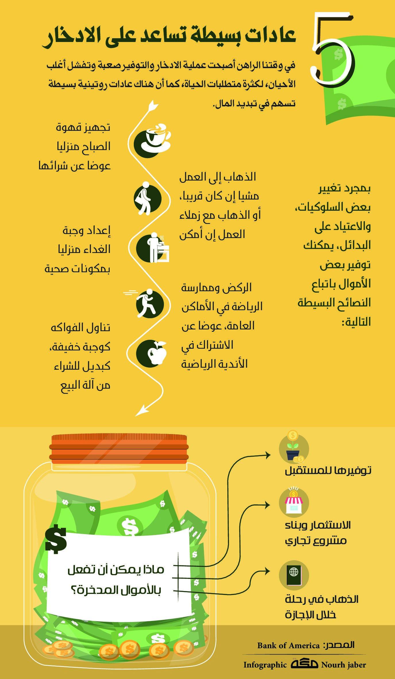 5 عادات بسيطة تساعد على الادخار صحيفة مكة انفوجرافيك تطويرالذات Infographic