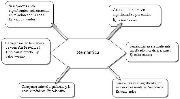 Campo Semantico Actividades De Espanol Lexico Espanol