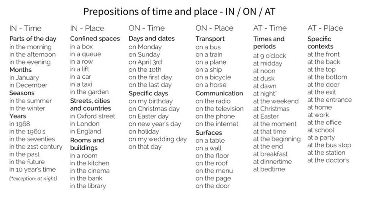 Prepositions: AT - IN - ON | Word Choices | Pinterest | English ...