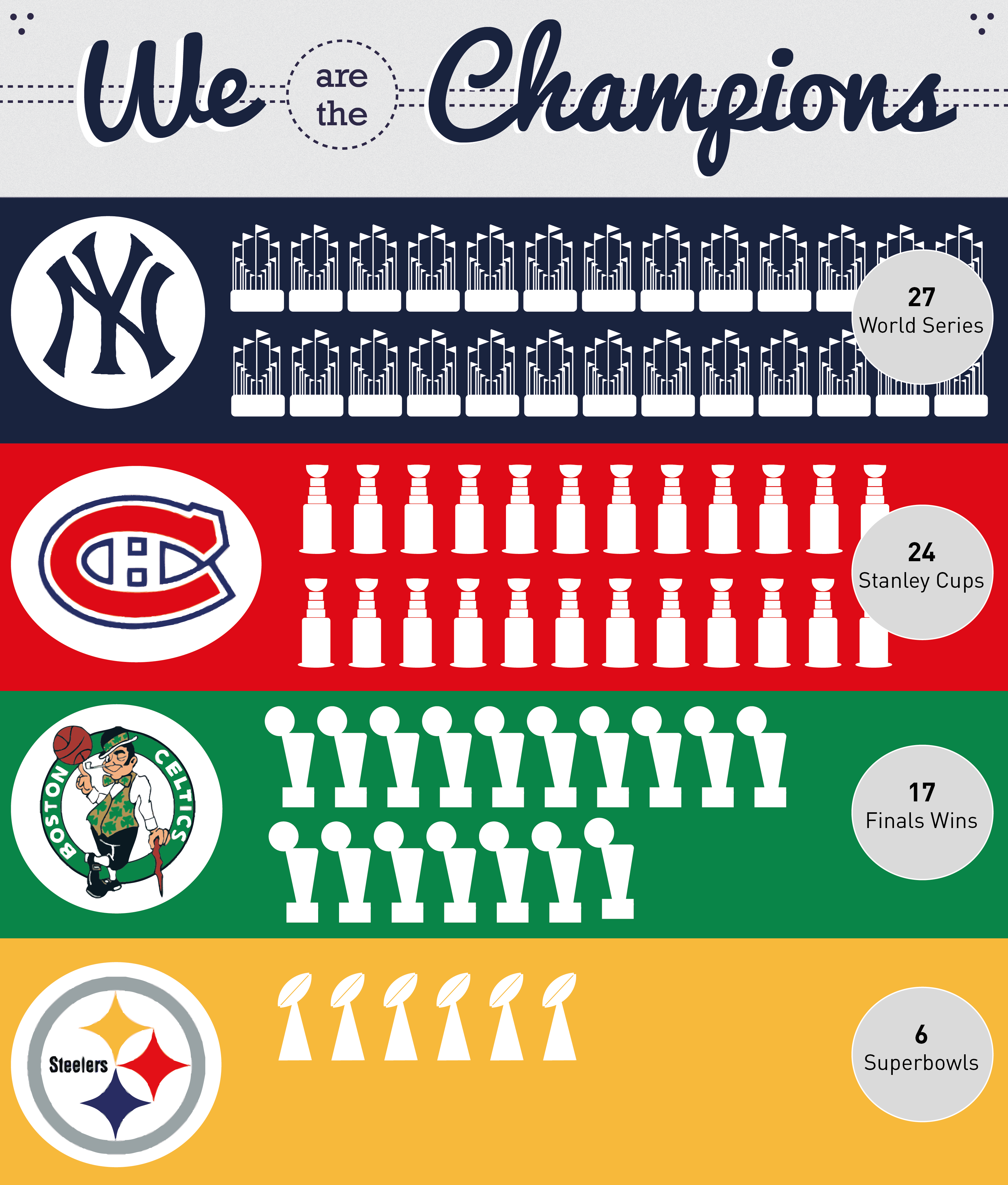 Yankees Canadiens Celtics And Steelers Have The Most Championships In Their Respected Sport We Are The Champions Canadiens Steelers