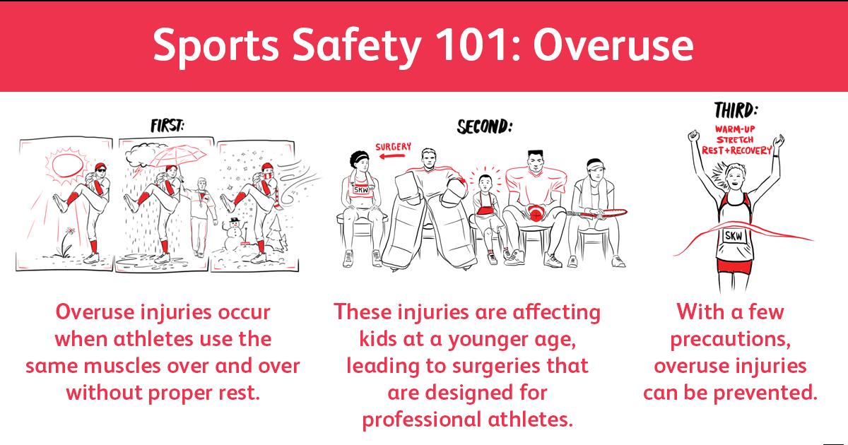 Sports Safety 101 Overuse Sports safety, Overuse injury