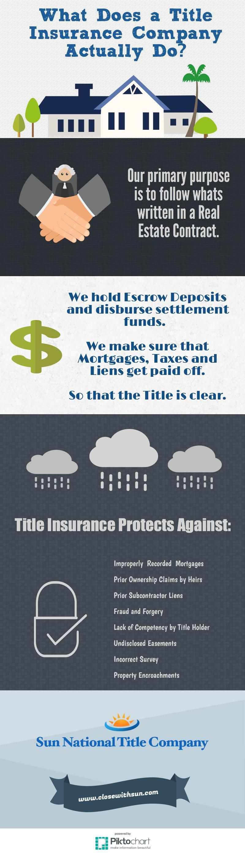 Ft Myers Title Insurance Company Title Insurance Home Insurance
