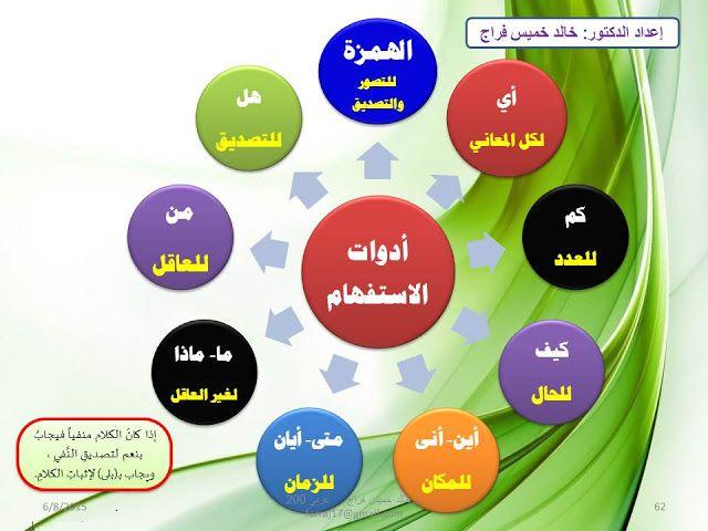 إضافة تسمية توضيحية Arabic Language Learning Arabic Teach Arabic