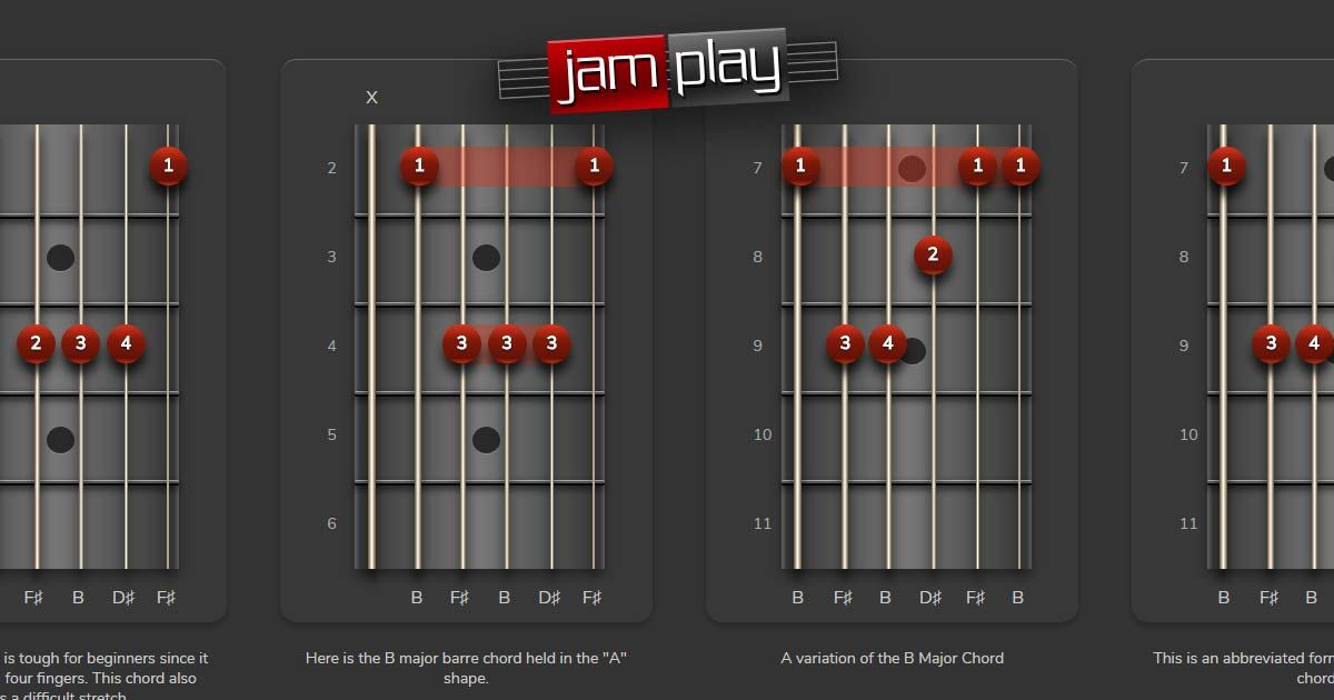 E Minor Seventh Flat Fifth Chord And Guitar Chord Chart In Open D