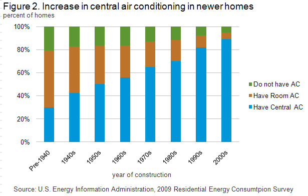 Air Conditioning In New Homes By Decade Energy Saving Tips