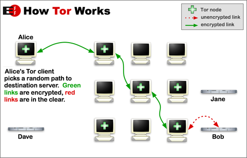 Tor | EFF Surveillance Self-Defense Project - eff's lowdown on how the Tor browser works.