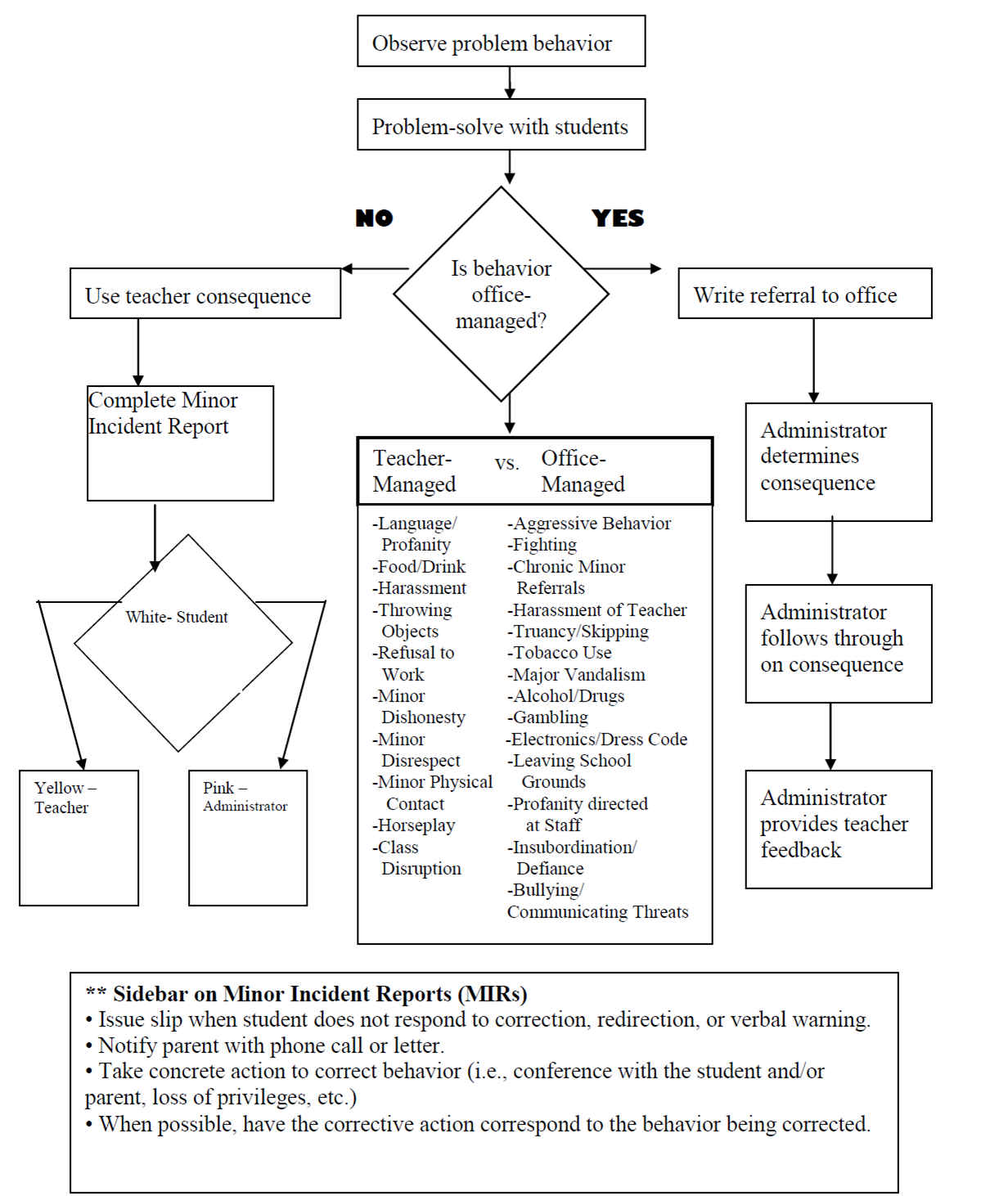 Student Behavior Management Process Flowchart Pbis  Behavior