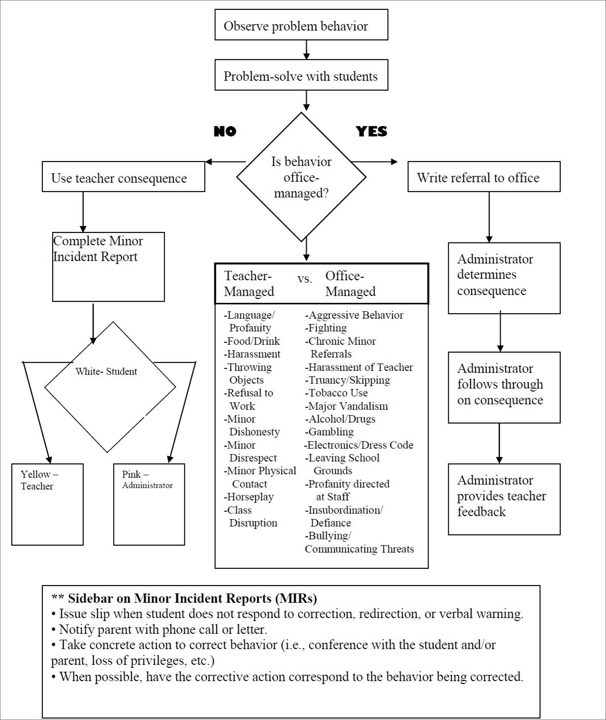 Student Behavior Management Process Flowchart Pbis