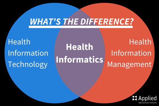 Health Information Technology What S In A Name Information Technology Health Information Management Health Science Education