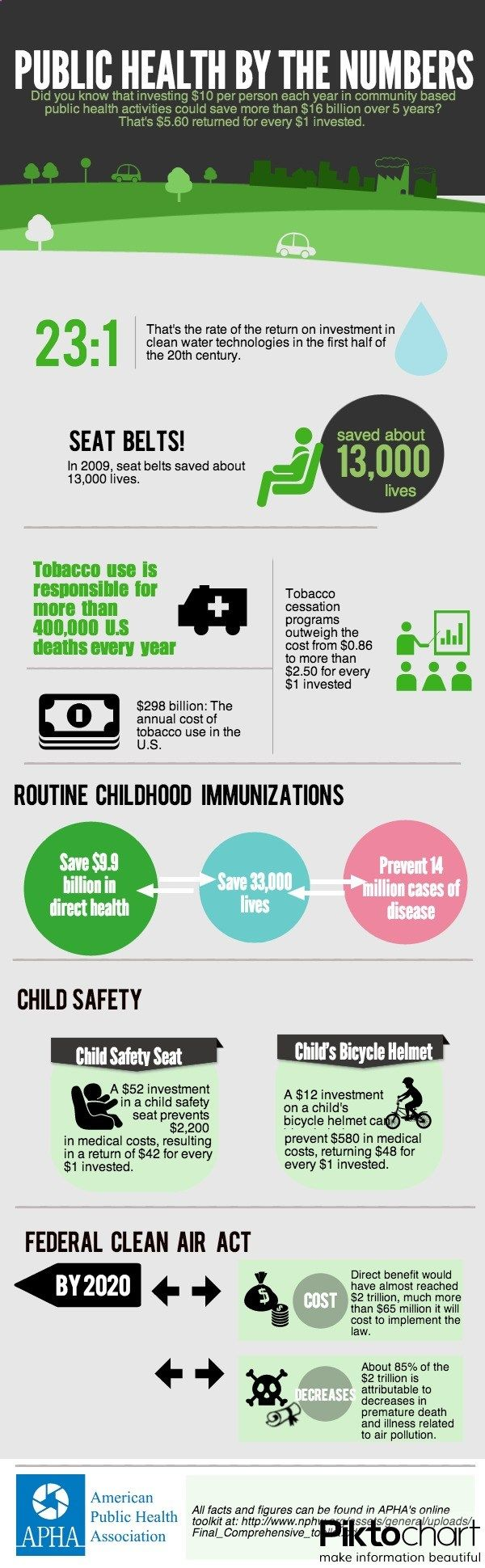 Public Health by the Numbers via National Public Health Week