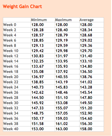 Pregnancy Weight Gain Chart based on 128lbs