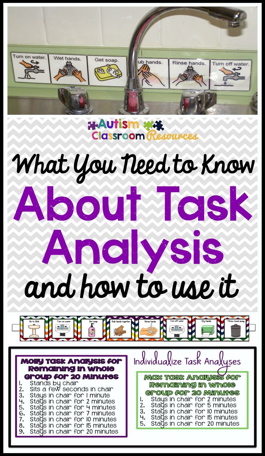 What You Need To Know About Task Analysis And Why You Should Use It