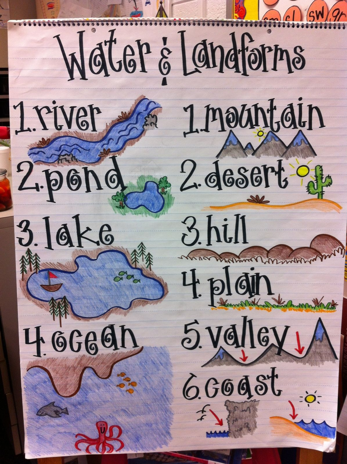 Water and land form anchor chart for science this helps students who are visual understand what the forms look like standards also ten pin linky party social studies charts rh pinterest