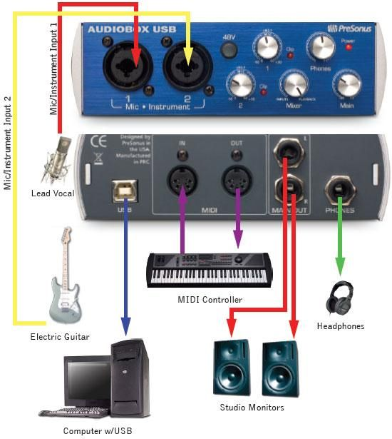 diagram of how to connect equipment using an audio interface for home  recording