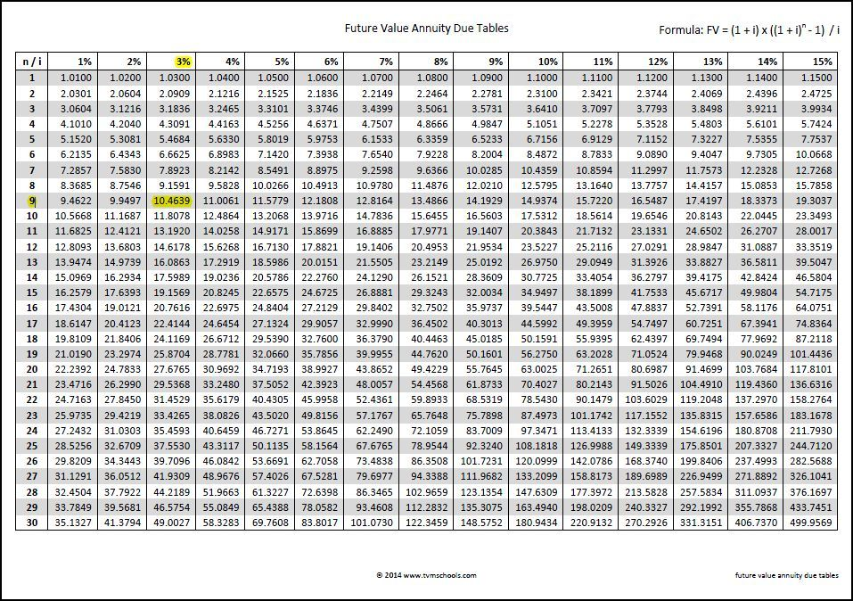 future value annuity due tables Working Capital Calculators - hours worked calculator