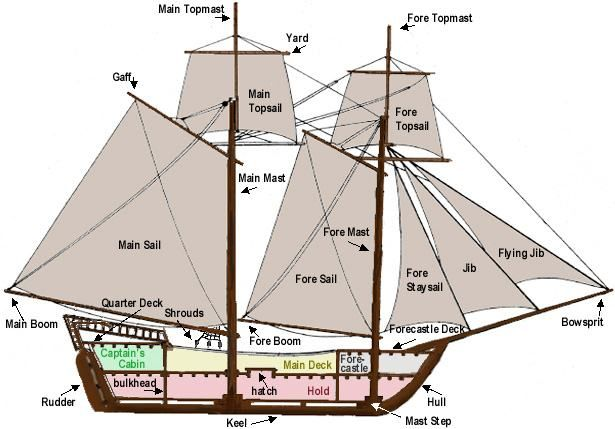 Simple Pirate Ship Diagram - Auto Electrical Wiring Diagram •