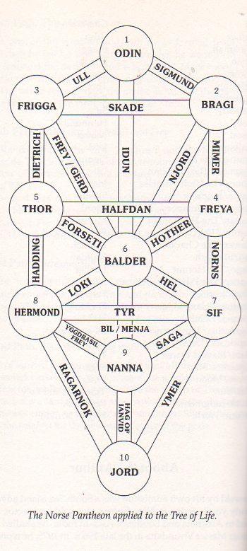 Las Equivalencias De Los Dioses Nórdicos En El árbol De La Vida