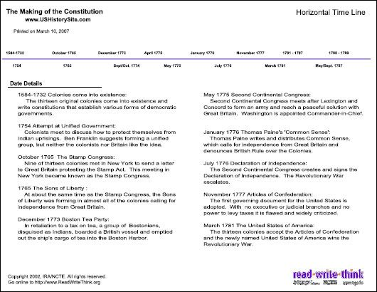 American Revolution Map Worksheet Worksheets for all | Download ...