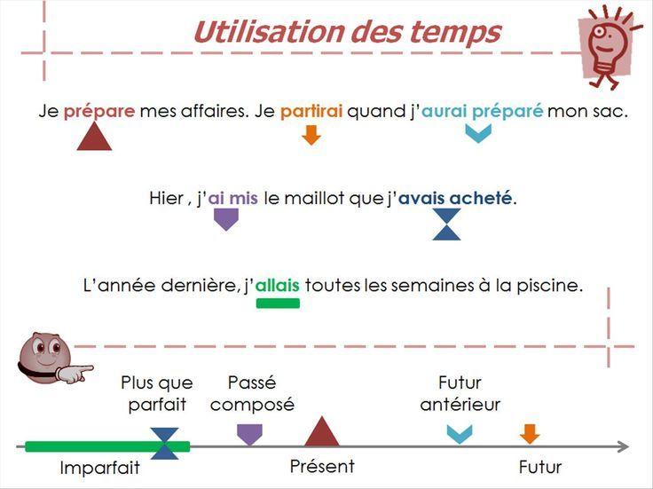 Mémo : utilisation des temps | Franse taal, Grammatica, Taal