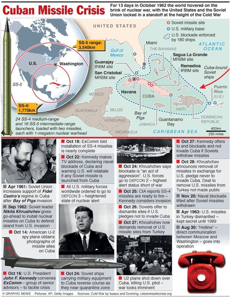 a history of the cuban missile crisis during the cold war Three key questions to frame any discussion of one of history's most frightening   the most dangerous crisis of the cold war and, given the catastrophic  first,  why did the soviet union decide to put missiles in cuba in 1962.