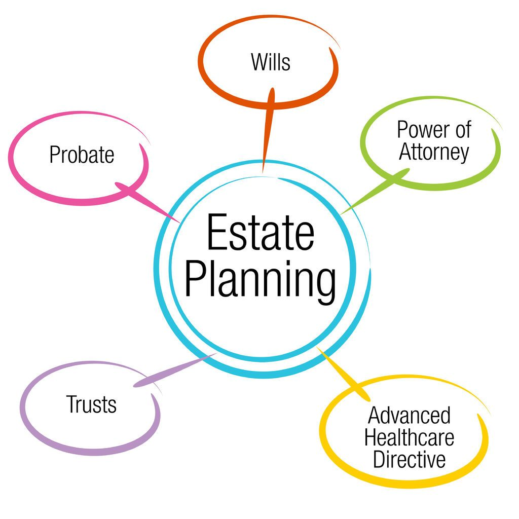 Creating a Trust For Oklahoma Estate Planning OKC Wills