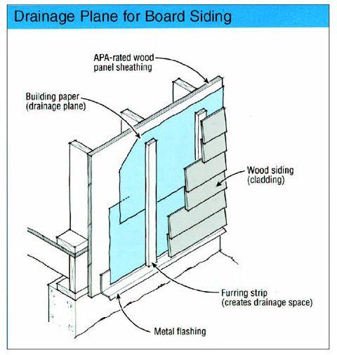 How To Build A Vented Rainscreen Rainscreen Cladding Roof Insulation Details Siding Construction