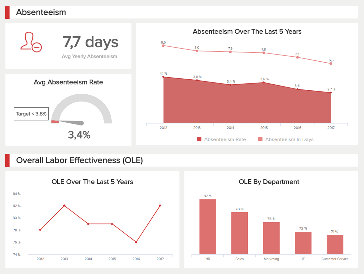 Hr Dashboards Example 1 Employee Performance Dashboard Dashboard Examples Performance Dashboard Data Dashboard
