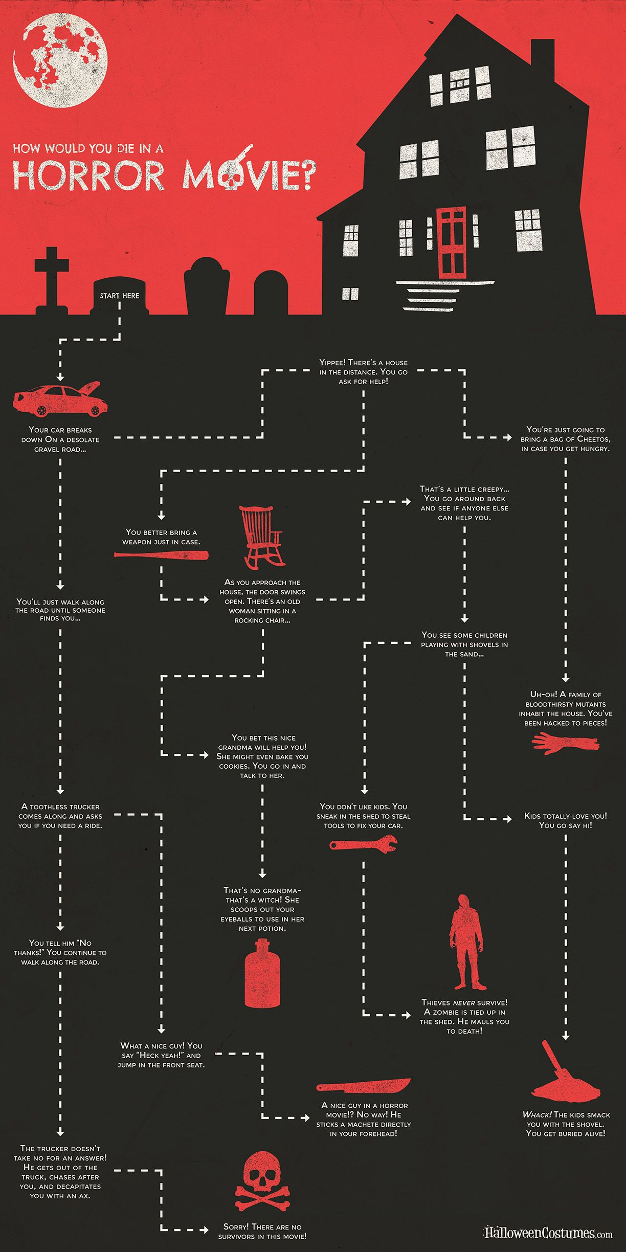 How Would You Die In A Horror Movie Flowchart Quiz Funny