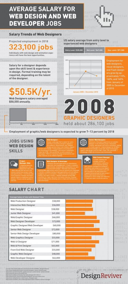 Average Salary For Web Design And Web Developer Jobs Web Design Ecommerce Website Design Web Development