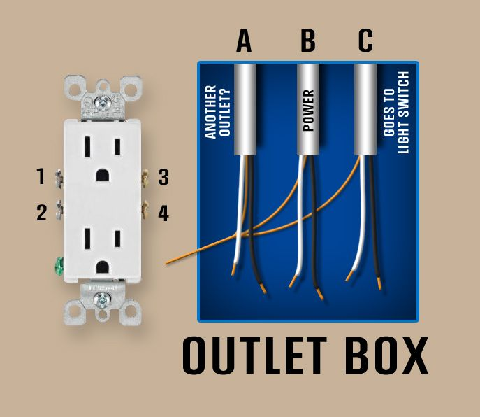Diagram of outlet Wall outlets