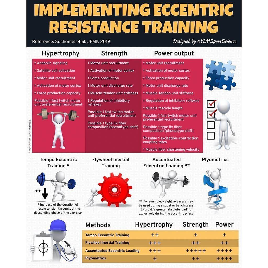 New Implementing eccentric resistance training for