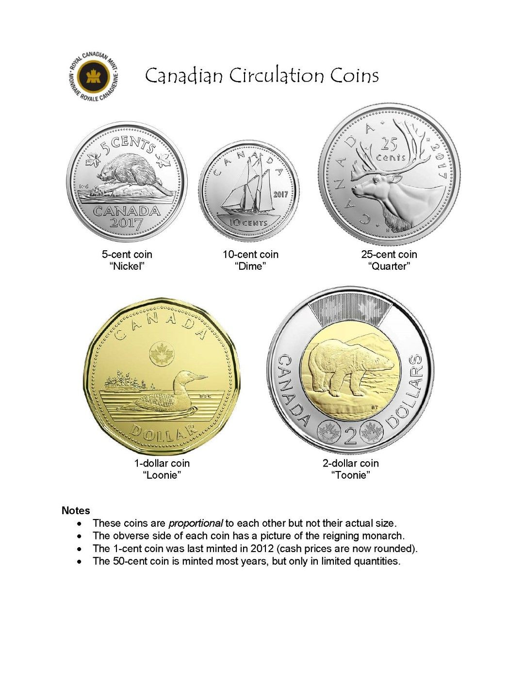 Canadian Circulation Coins